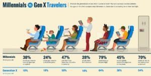 Los millennials quieren vuelos childfree